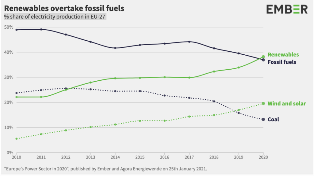 Fuente: EU Power Sector 2020